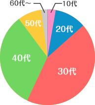 年齢比率グラフ